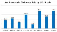 A Foolish Take: The Bull Market for Dividends Is Still Strong