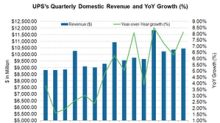 UPS: Decoding Its Domestic Segment's Q3 Revenue Growth