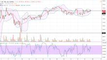 FTSE 100 Price Forecast February 26, 2018, Technical Analysis