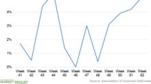 US Rail Traffic Saw Impressive Growth in the Last Week of 2018
