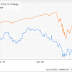 Here's Why LiveRamp Stock Was Up 33% in May