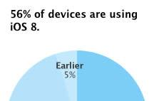 Apple: iOS 8 now on 56% of all devices