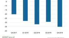 How Frontier's Customer Revenues Trended in Q4