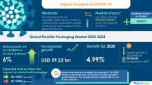 COVID-19 Impacts: Flexible Packaging Market Will Accelerate at a CAGR of almost 6% through 2020-2024 | Focus on Improving the Shelf Life of Products to Boost Growth | Technavio