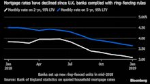 HSBC's U.K. Unit Could Be Helping Fuel Mortgage Market Price War