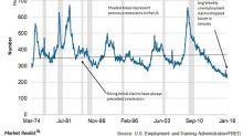What Falling Unemployment Claims Mean for the US Economy