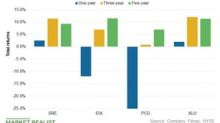 SRE, PCG, and EIX: California Utilities' Total Returns