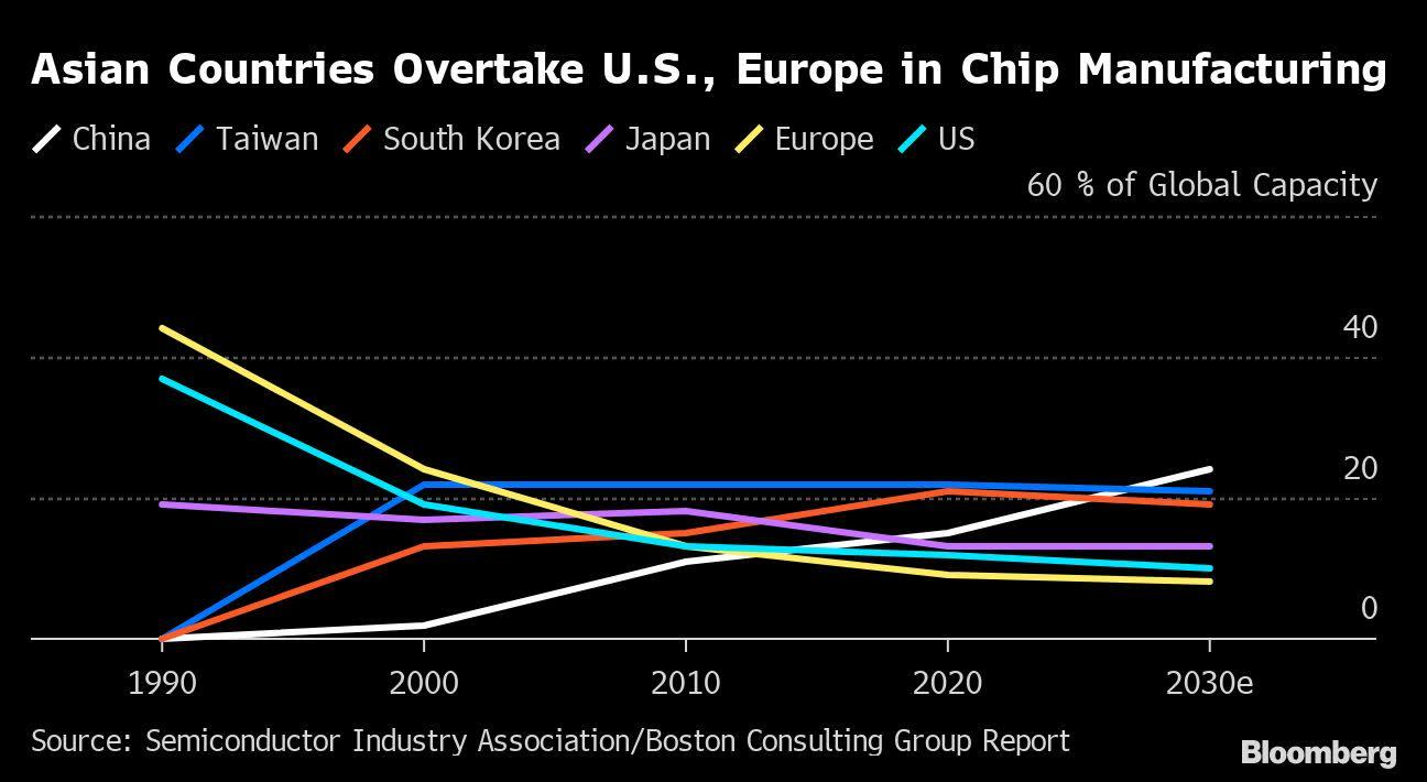 Intel CEO's New Crusade Pits Investors Against U.S. Interests