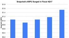 How Snap Is Trying to Better Monetize Its App