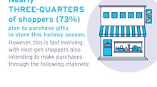 'Tis The Season for Next-Gen Holiday Shopping: New Research Shows Consumers Increasingly Adopting Tech-Driven Purchasing Habits