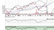 3 Big Stock Charts for Wednesday: Adobe Systems Incorporated, Automatic Data Processing and Activision Blizzard, Inc.