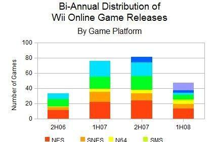 It's official: Nintendo slacking off on Wii Shop releases