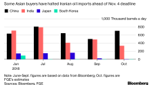 Asia Oil Buyers Said to See More Chance for U.S. Waivers on Iran