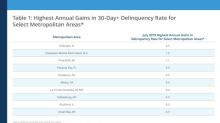CoreLogic Reports U.S. Overall Delinquency Rate Lowest for a July in at Least 20 Years but Four States Post Annual Gains