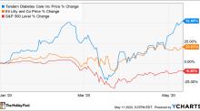 2 Top Diabetes Stocks to Buy in May