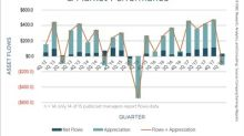 SS&C Finds Asset Managers' Operating Margins Fall as AUM Declines For the First Time in Five Quarters