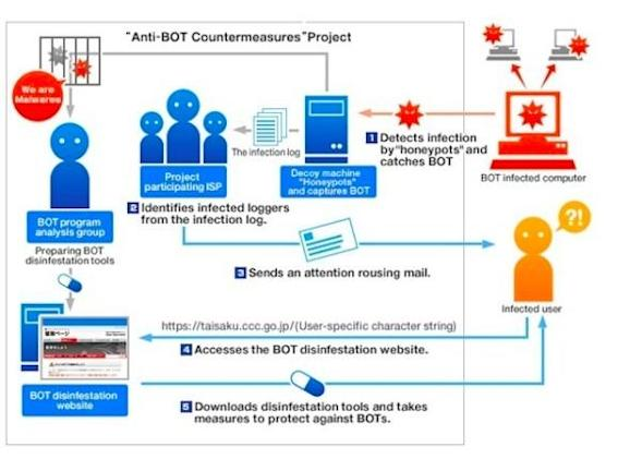 US government to beat back botnets with a cybersecurity code of conduct