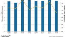 Sanofi's Valuations in February 2018