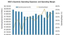 Why NSC's Q3 2018 Operating Margin Ran on an Elevated Track