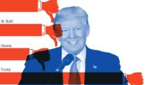 How popular is Donald Trump? Latest polls, approval ratings and impeachment odds