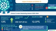 Content Marketing Market Analysis Highlights the Impact of COVID-19 (2020-2024) | Increased Users of Social Media to Boost the Market Growth | Technavio
