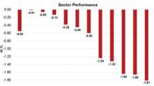 How Did the S&P 500, NASDAQ, and Dow Perform on February 21?