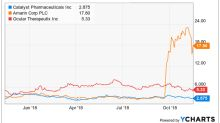 H.C. Wainwright Sees over 80% Upside Potential for These Three Biotech Stocks