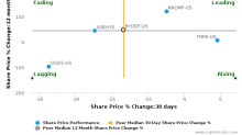 BYD Co. Ltd. breached its 50 day moving average in a Bearish Manner : BYDDF-US : November 16, 2017