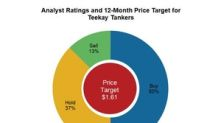 Analysts See a 43% Potential Upside for Teekay Tankers