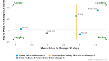 Marcus & Millichap, Inc. breached its 50 day moving average in a Bearish Manner : MMI-US : August 11, 2017
