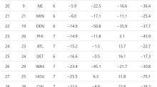 NFL Week 8 EPA Power Rankings: Cowboys plummet, dissecting throws behind LOS
