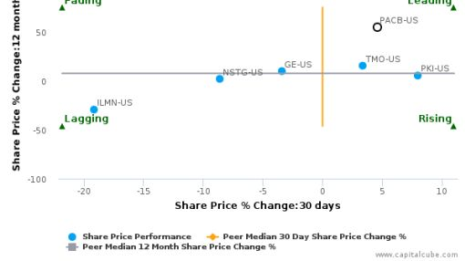 Pacific Biosciences of California, Inc. breached its 50 day moving average in a Bullish Manner : PACB-US : May 17, 2016