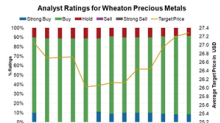 Why Analysts Still Favor Wheaton Precious Metals