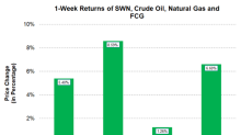 Southwestern Energy Outperformed Natural Gas Last Week