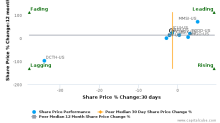 ICU Medical, Inc. breached its 50 day moving average in a Bearish Manner : ICUI-US : August 11, 2017