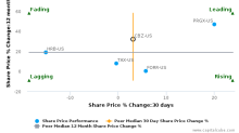 CBIZ, Inc. breached its 50 day moving average in a Bullish Manner : CBZ-US : September 12, 2017