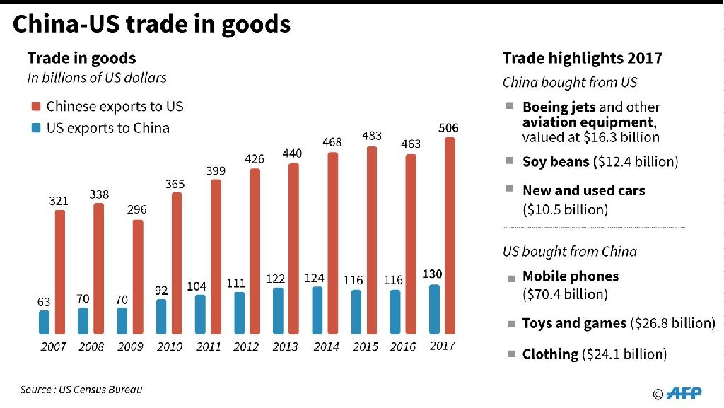 Chart on trade between the US and China (AFP Photo/Gal ROMA )