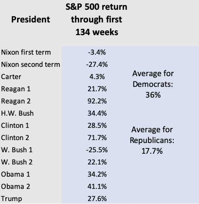 Obama was better for your 401(k) than Trump has been