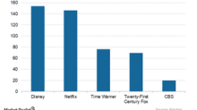 Where Does Netflix's Valuation Stand among Its Peers?