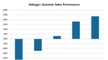 What's Propelling Kellogg's Top Line amid Gloomy Conditions?