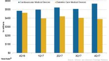 A Look at Johnson & Johnson's Medical Devices Business in 2017