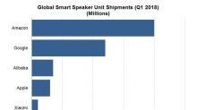 How Does Alibaba Rank in the Smart Speaker Market?
