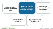 How AEP's Dividend Payout Ratio Stacks Up with Peers