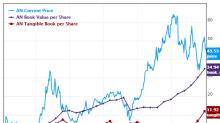 5 Guru Stocks Boosting Book Value