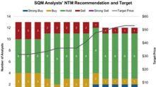 Analyst Recommendations for Sociedad Química y Minera de Chile