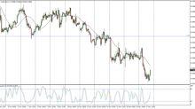 AUD/USD Price Forecast November 20, 2017, Technical Analysis