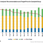 Why Analysts Lowered Campbell's Price Target after Fiscal Q3 2018