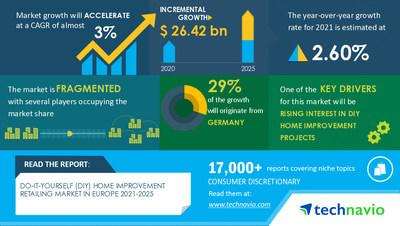 Photo of DIY Home Improvement Market in Europe to Grow by $ 26.42 Billion | Rising Popularity of Smart …