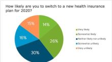 Nearly Eight in Ten Intend to Review their ACA Health Insurance Options During Open Enrollment, eHealth Survey Shows