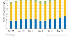 Gauging Analysts' Views of Sarepta Stock in October
